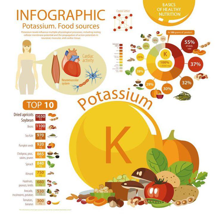 High Potassium Food List